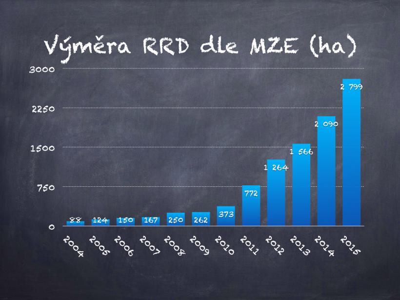 Výměra RRD vzrostla o téměř 700 hektarů